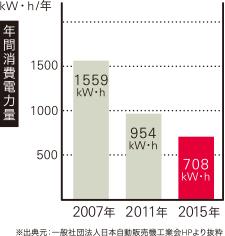 自動販売機 年間消費電力量